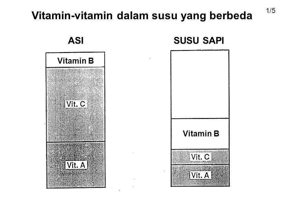 Vitamin-vitamin dalam susu yang berbeda ASISUSU SAPI Vitamin B 1/5