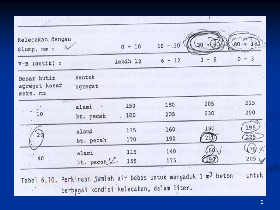 20 Dari hasil analisa ayak agregat halus, cocokanlah susunan butirnya, masuk kedalam daerah Zona susunan butir yang mana, (Zona 1 ; 2 ; 3 atau 4) dengan menggunakan kurva susunan butir ( Grafik 6.8 a, b, c, d ).