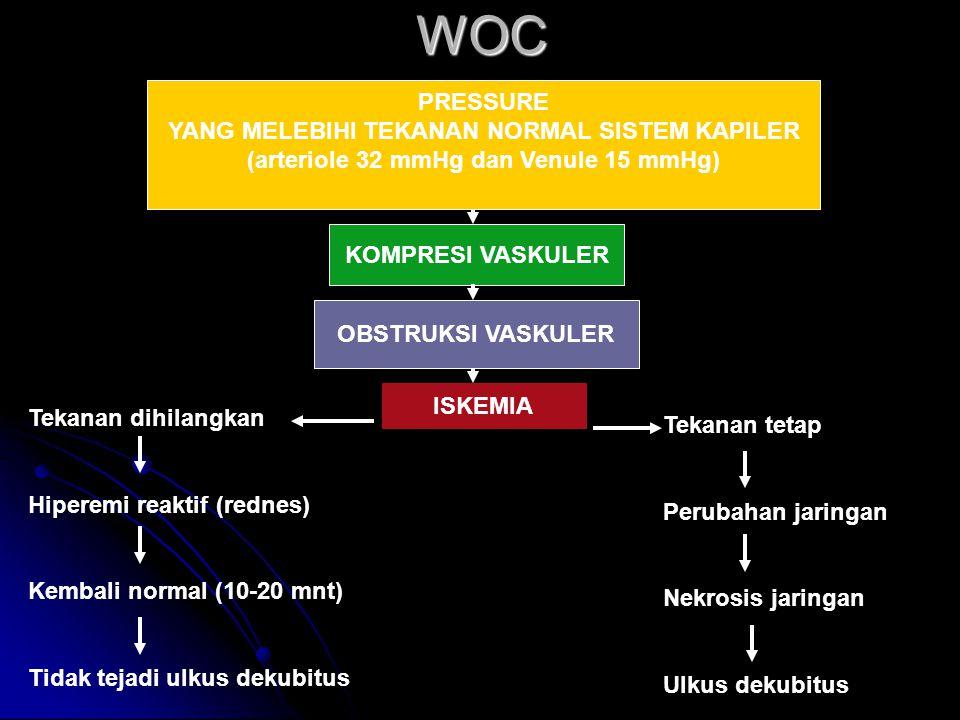 WOC PRESSURE YANG MELEBIHI TEKANAN NORMAL SISTEM KAPILER (arteriole 32 mmHg dan Venule 15 mmHg) KOMPRESI VASKULER OBSTRUKSI VASKULER ISKEMIA Tekanan tetap Perubahan jaringan Nekrosis jaringan Ulkus dekubitus Tekanan dihilangkan Hiperemi reaktif (rednes) Kembali normal (10-20 mnt) Tidak tejadi ulkus dekubitus
