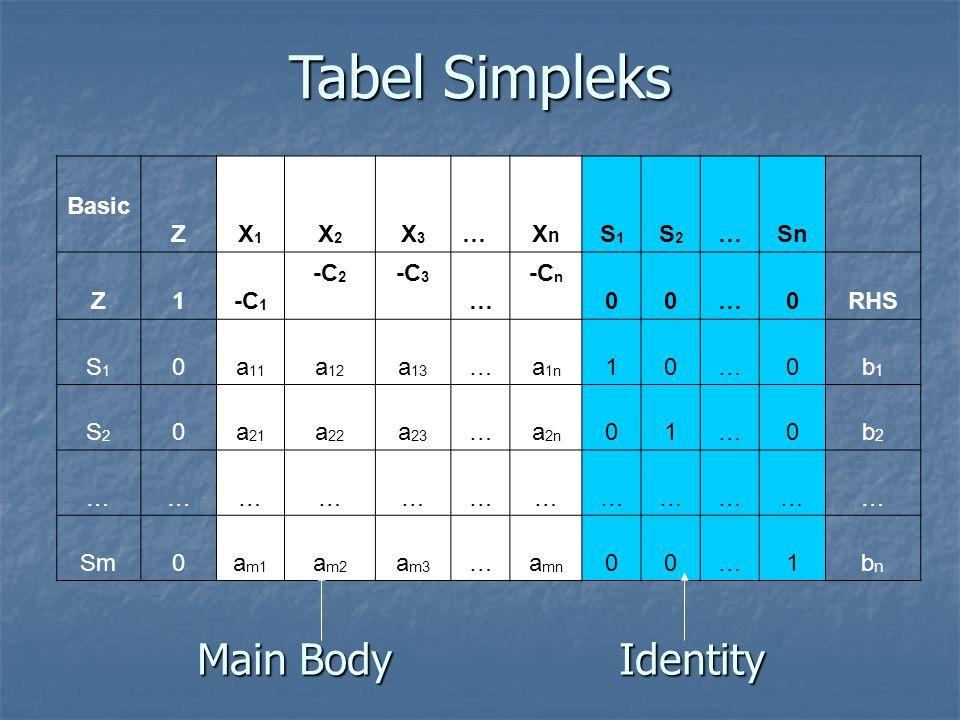 Main Body Identity Basic ZX1X1 X2X2 X3X3 … XnXn S1S1 S2S2 …Sn Z1-C 1 -C 2 -C 3 … -C n 00…0RHS S1S1 0a 11 a 12 a 13 …a 1n 10…0b1b1 S2S2 0a 21 a 22 a 23