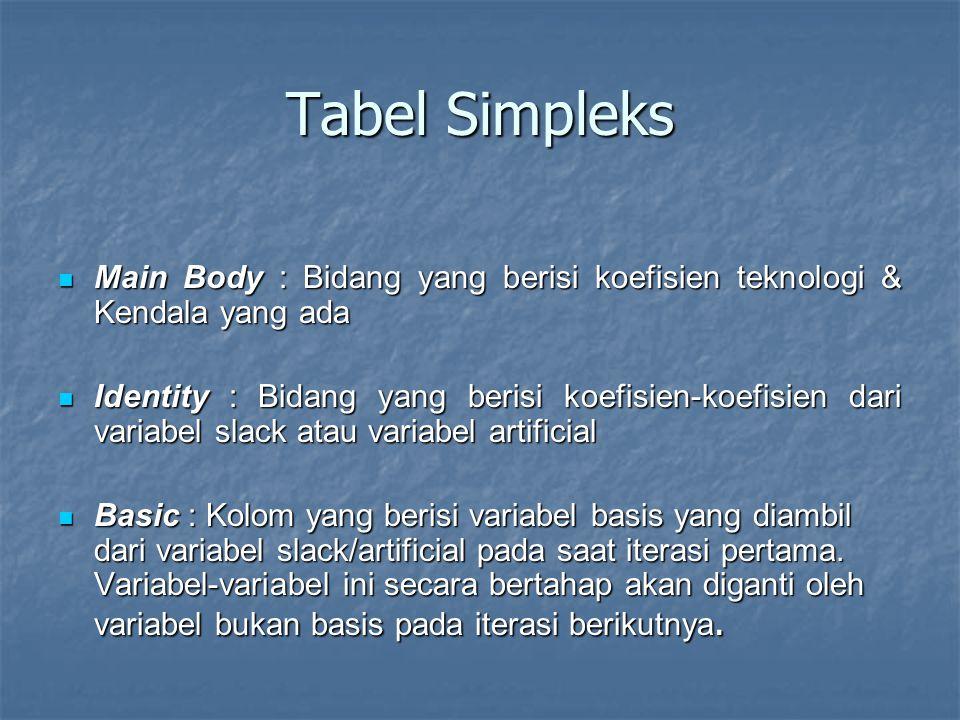 Algoritma simpleks 1.Gunakan bentuk standar 2. Ubah fungsi tujuan ke dalam bentuk implisit 3.