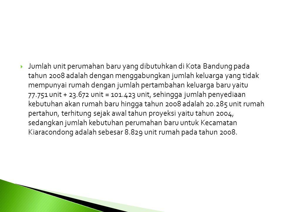  Jumlah unit perumahan baru yang dibutuhkan di Kota Bandung pada tahun 2008 adalah dengan menggabungkan jumlah keluarga yang tidak mempunyai rumah de