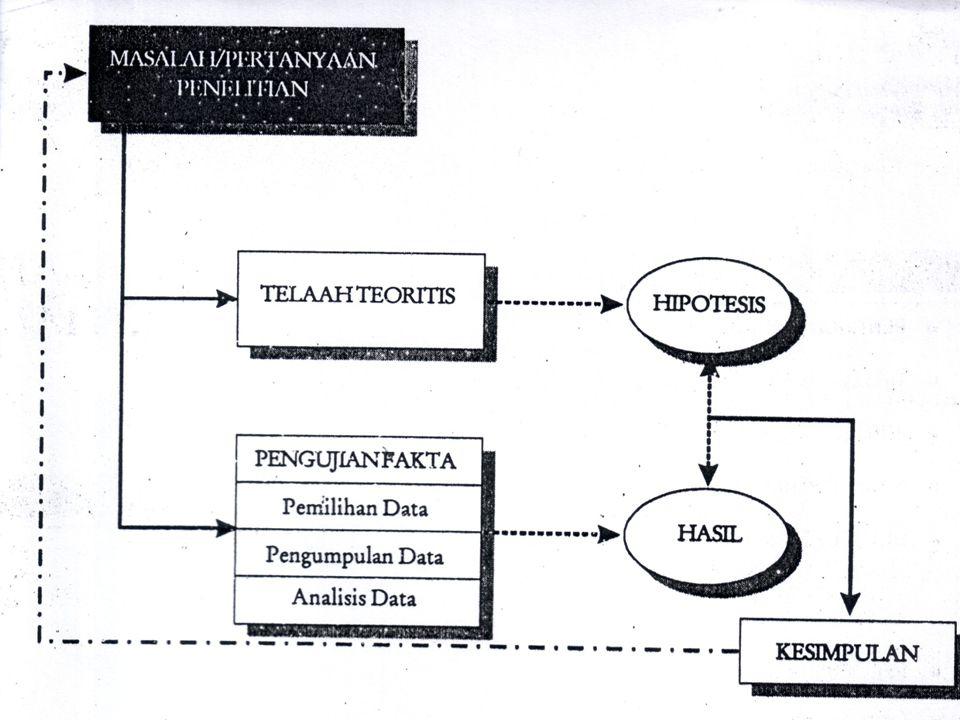 BERDASARKAN KOMBINASI HUBUNGAN ANTAR SEL, PENELITI DAPAT MENENTUKAN BANYAK TOPIK PENELITIAN DENGAN RUMUSAN MASALAH SBB : (1) APAKAH ADA HUBUNGAN ANTARA KEMAMPUAN KOMUNIKASI DENGAN PRESTASI AKADEMIK MAHASISWA (2) BAGAIMANA PENGARUH PERBEDAAN SISTEM EVALUASI KINERJA PADA SIKAP TERHADAP PEKERJAAN DAN KEGIATAN PENELITIAN DOSEN (3) APAKAH METODE DAN SARANA PENGAJARAN MEMPUNYAI KORELASI DENGAN PROGRAM PENINGKATAN AKREDITASI (4) APAKAH STRUKTUR ORGANISASIONAL MEMPUNYAI PENGARUH TERHADAP HUBUNGAN ANTARA KINERJA DOSEN DENGAN PENGEMBANGAN LEMBAGA