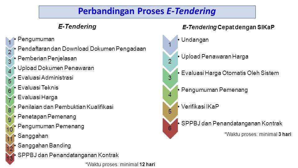 1 Pengumuman 2 Pendaftaran dan Download Dokumen Pengadaan 3 Pemberian Penjelasan 4 Upload Dokumen Penawaran 5 Evaluasi Administrasi 6 Evaluasi Teknis 7 Evaluasi Harga 8 Penilaian dan Pembuktian Kualifikasi 9 Penetapan Pemenang 10 Pengumuman Pemenang 11 Sanggahan 12 Sanggahan Banding 13 SPPBJ dan Penandatanganan Kontrak 1 Undangan 2 Upload Penawaran Harga 3 Evaluasi Harga Otomatis Oleh Sistem 4 Pengumuman Pemenang 5 Verifikasi IKaP 6 SPPBJ dan Penandatanganan Kontrak *Waktu proses: minimal 3 hari *Waktu proses: minimal 12 hari E-Tendering Cepat dengan SIKaP E-Tendering Perbandingan Proses E-Tendering