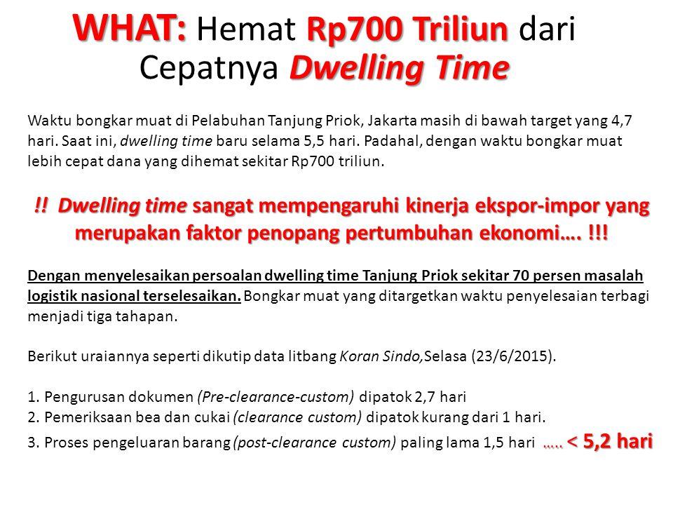 WHAT: Rp700 Triliun Dwelling Time WHAT: Hemat Rp700 Triliun dari Cepatnya Dwelling Time Waktu bongkar muat di Pelabuhan Tanjung Priok, Jakarta masih d