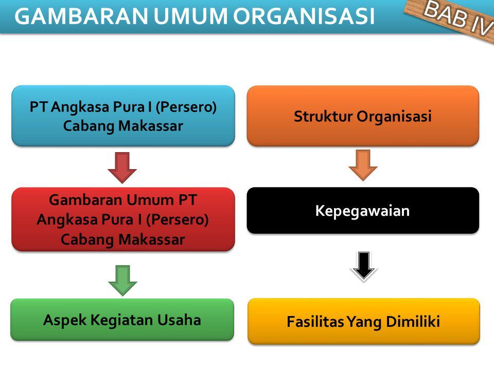 PT Angkasa Pura I (Persero) Cabang Makassar GAMBARAN UMUM ORGANISASI Aspek Kegiatan Usaha Gambaran Umum PT Angkasa Pura I (Persero) Cabang Makassar St