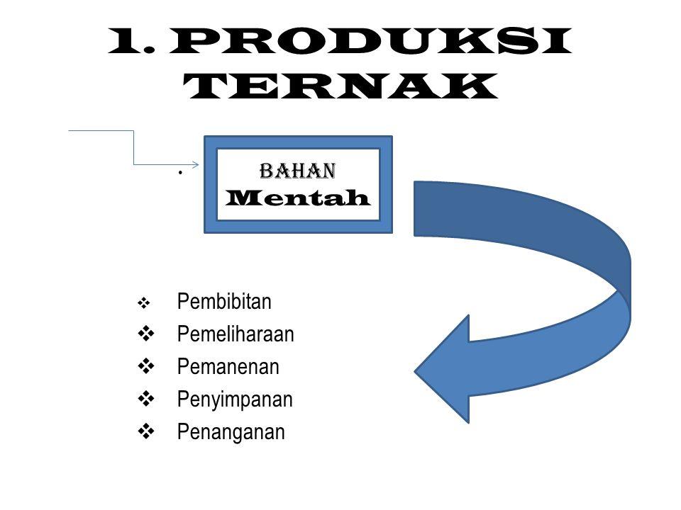 2.Pengolahan Hasil Ternak Teknologi a. Proses Pengawetan b.