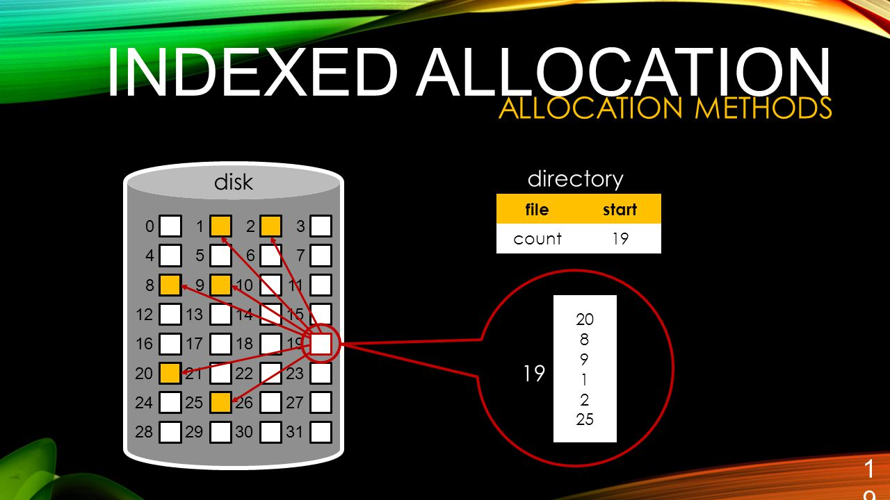 19 0123 4567 891011 12131415 16171819 20212223 24252627 28293031 INDEXED ALLOCATION filestart count19 directory disk 20 8 9 1 2 25 19