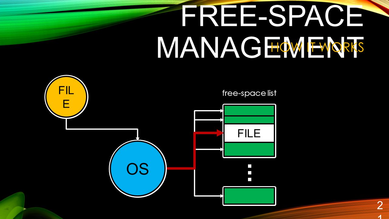 FREE-SPACE MANAGEMENT 21 HOW IT WORKS free-space list FIL E OS FILE