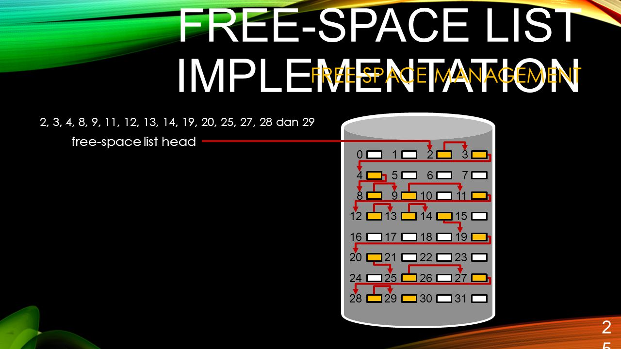FREE-SPACE LIST IMPLEMENTATION 25 FREE-SPACE MANAGEMENT 9 15 161718 212223 2426 293031 free-space list head 2, 3, 4, 8, 9, 11, 12, 13, 14, 19, 20, 25,