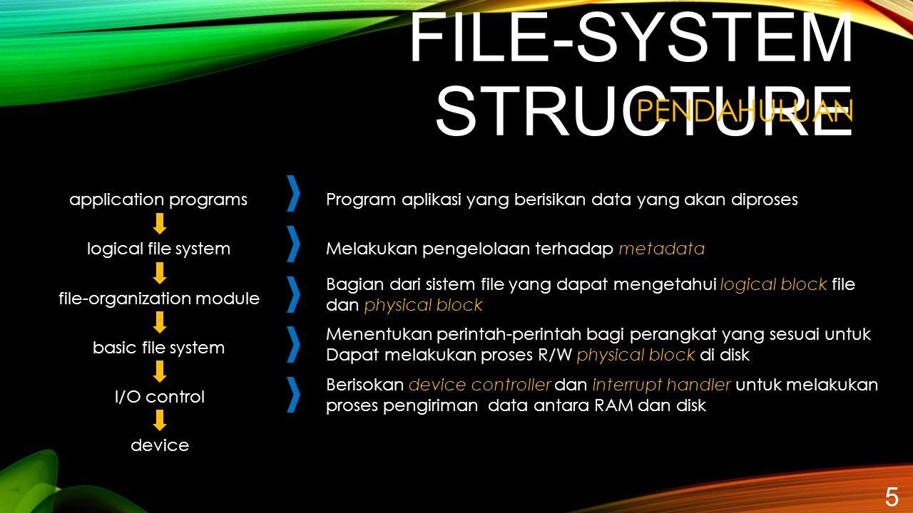 FILE-SYSTEM STRUCTURE 5 PENDAHULUAN application programs logical file system file-organization module basic file system I/O control device Program apl