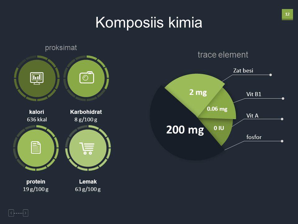 12 proksimat Komposiis kimia 636 kkal kalori 19 g/100 g protein 8 g/100 g Karbohidrat 63 g/100 g Lemak trace element Zat besi Vit B1 Vit A fosfor 200 mg 0 IU 0.06 mg 2 mg