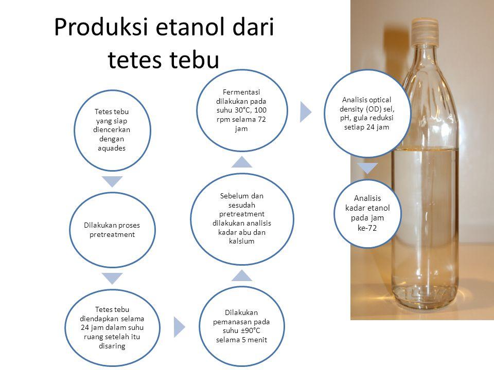 Tetes tebu yang siap diencerkan dengan aquades Dilakukan proses pretreatment Tetes tebu diendapkan selama 24 jam dalam suhu ruang setelah itu disaring Dilakukan pemanasan pada suhu ±90°C selama 5 menit Sebelum dan sesudah pretreatment dilakukan analisis kadar abu dan kalsium Fermentasi dilakukan pada suhu 30°C, 100 rpm selama 72 jam Analisis optical density (OD) sel, pH, gula reduksi setiap 24 jam Analisis kadar etanol pada jam ke-72 Produksi etanol dari tetes tebu