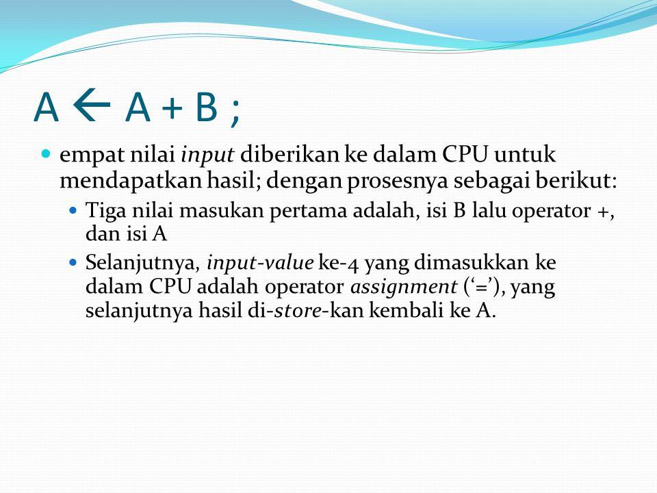 A  A + B ; empat nilai input diberikan ke dalam CPU untuk mendapatkan hasil; dengan prosesnya sebagai berikut: Tiga nilai masukan pertama adalah, isi