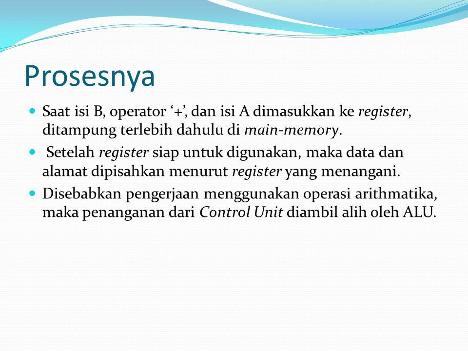 Prosesnya Saat isi B, operator '+', dan isi A dimasukkan ke register, ditampung terlebih dahulu di main-memory. Setelah register siap untuk digunakan,