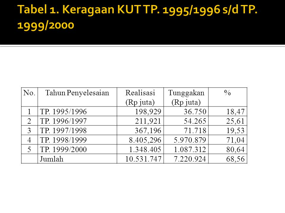 No.Tahun PenyelesaianRealisasi (Rp juta) Tunggakan (Rp juta) % 1TP.