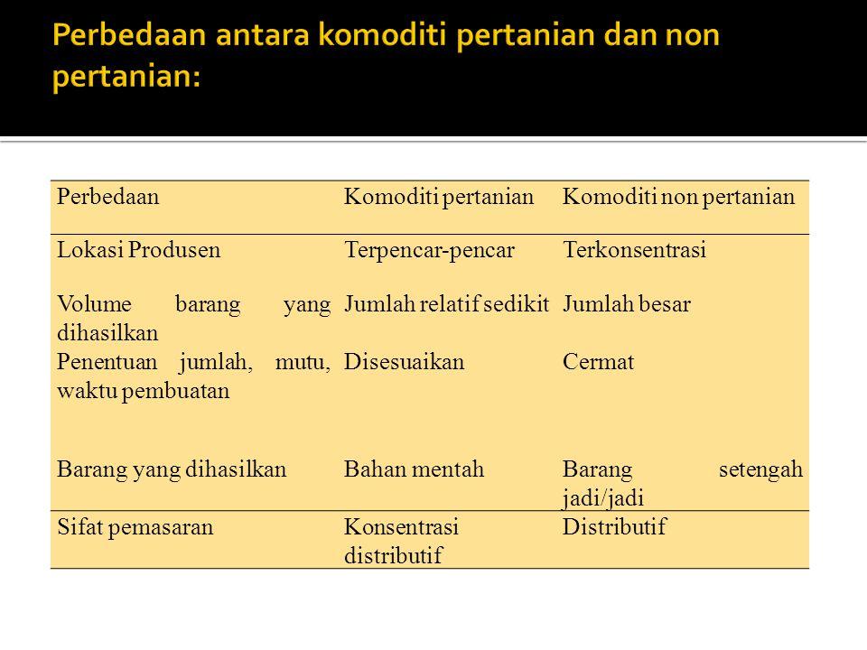 PerbedaanKomoditi pertanianKomoditi non pertanian Lokasi ProdusenTerpencar-pencarTerkonsentrasi Volume barang yang dihasilkan Jumlah relatif sedikitJu