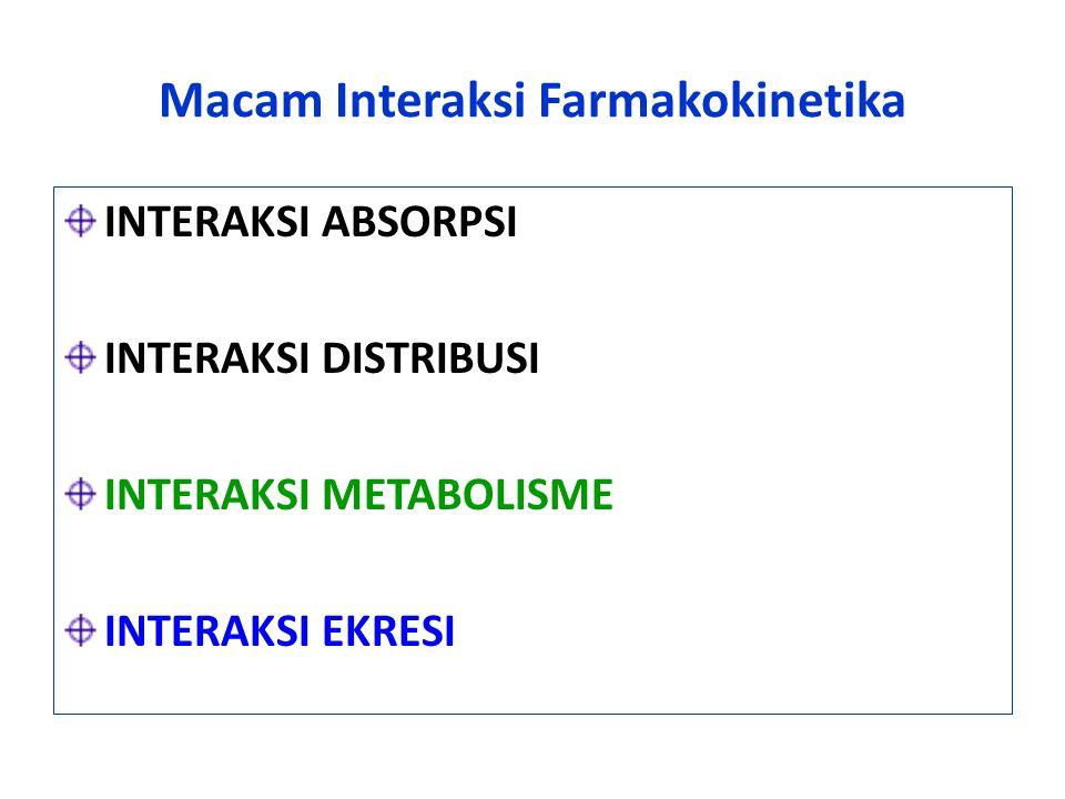 Macam Interaksi Farmakokinetika INTERAKSI ABSORPSI INTERAKSI DISTRIBUSI INTERAKSI METABOLISME INTERAKSI EKRESI
