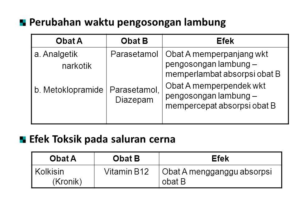 Perubahan waktu pengosongan lambung Efek Toksik pada saluran cerna Obat AObat BEfek a. Analgetik narkotik b. Metoklopramide Parasetamol Parasetamol, D