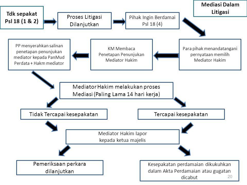 Tdk sepakat Psl 18 (1 & 2) Proses Litigasi Dilanjutkan Pihak Ingin Berdamai Psl 18 (4) Mediasi Dalam Litigasi PP menyerahkan salinan penetapan penunju