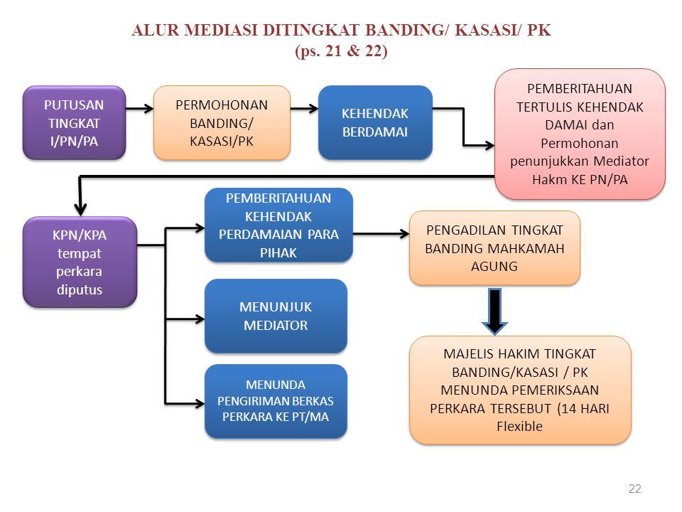 ALUR MEDIASI DITINGKAT BANDING/ KASASI/ PK (ps. 21 & 22) PUTUSAN TINGKAT I/PN/PA PUTUSAN TINGKAT I/PN/PA PERMOHONAN BANDING/ KASASI/PK PERMOHONAN BAND