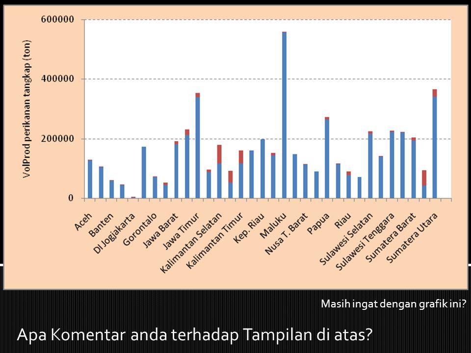 Apa Komentar anda terhadap Tampilan di atas? Masih ingat dengan grafik ini?