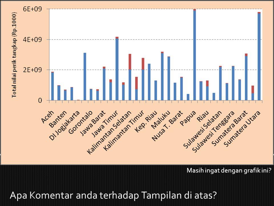 Propinsi Maluku – volume produksi perikanan laut terbesar Propinsi Papua & Sumatera Utara – penerimaan sektor perikanan laut terbesar