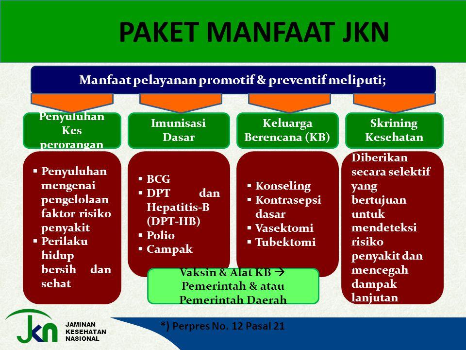 JAMINAN KESEHATAN NASIONAL PAKET MANFAAT JKN Manfaat pelayanan promotif & preventif meliputi; Penyuluhan Kes perorangan Imunisasi Dasar Keluarga Berencana (KB) Skrining Kesehatan  Penyuluhan mengenai pengelolaan faktor risiko penyakit  Perilaku hidup bersih dan sehat  BCG  DPT dan Hepatitis-B (DPT-HB)  Polio  Campak  Konseling  Kontrasepsi dasar  Vasektomi  Tubektomi Diberikan secara selektif yang bertujuan untuk mendeteksi risiko penyakit dan mencegah dampak lanjutan Vaksin & Alat KB  Pemerintah & atau Pemerintah Daerah *) Perpres No.