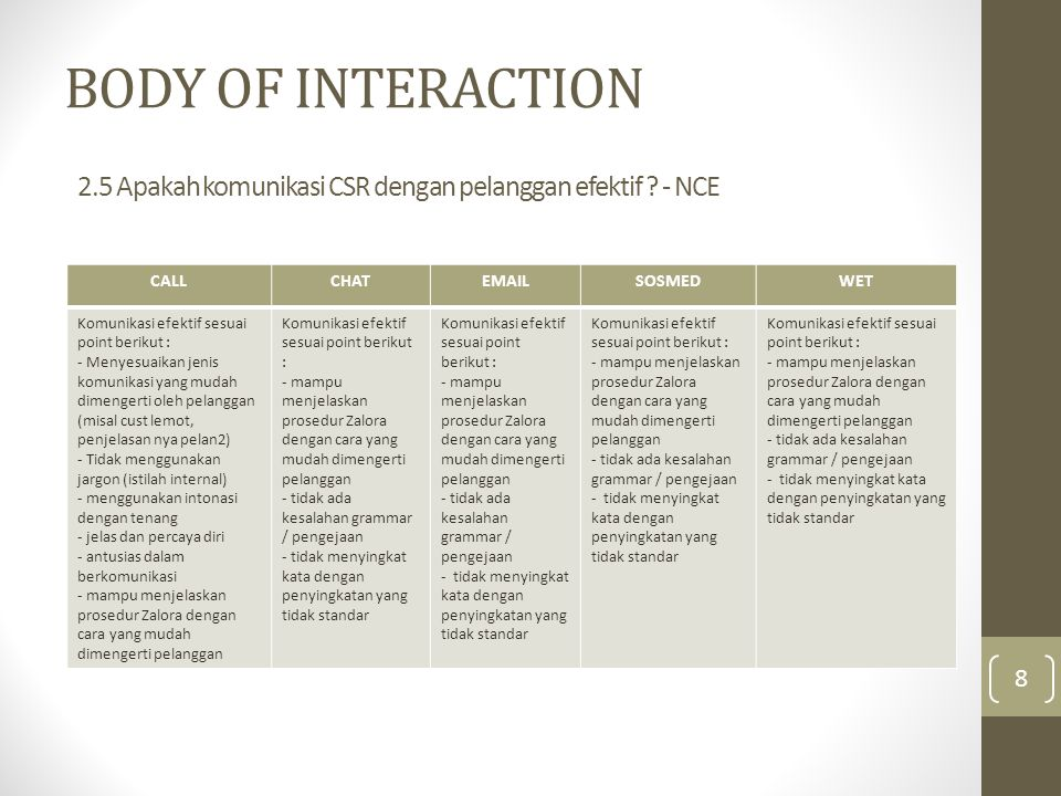 BODY OF INTERACTION CALLCHATEMAILSOSMEDWET Komunikasi efektif sesuai point berikut : - Menyesuaikan jenis komunikasi yang mudah dimengerti oleh pelang