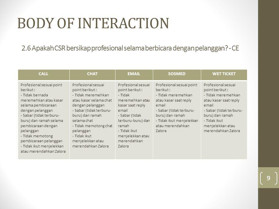 BODY OF INTERACTION CALLCHATEMAILSOSMEDWET TICKET Profesional sesuai point berikut : - Tidak bernada meremehkan atau kasar selama pembicaraan dengan p