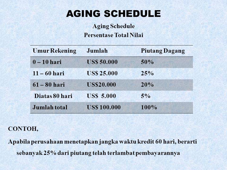 AGING SCHEDULE Aging Schedule Persentase Total Nilai CONTOH, Apabila perusahaan menetapkan jangka waktu kredit 60 hari, berarti sebanyak 25% dari piut
