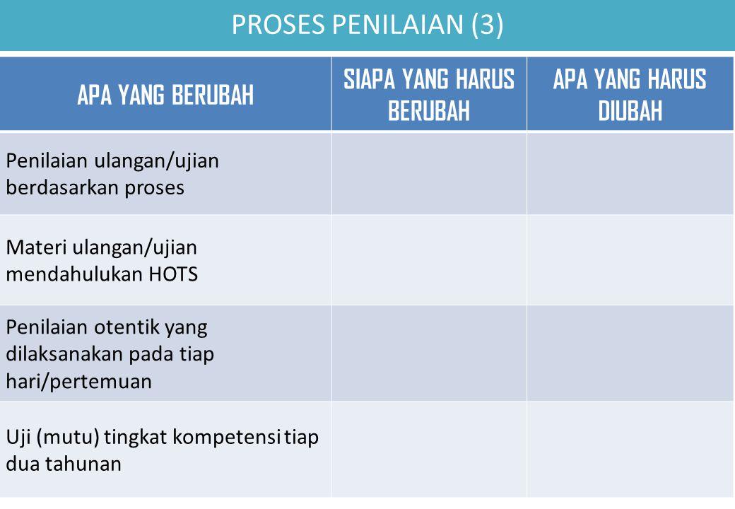 PROSES PENILAIAN (3) APA YANG BERUBAH SIAPA YANG HARUS BERUBAH APA YANG HARUS DIUBAH Penilaian ulangan/ujian berdasarkan proses Materi ulangan/ujian mendahulukan HOTS Penilaian otentik yang dilaksanakan pada tiap hari/pertemuan Uji (mutu) tingkat kompetensi tiap dua tahunan
