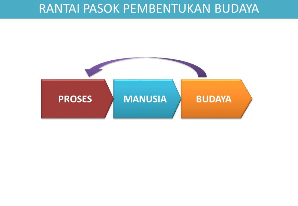 BUDAYA MANUSIA PROSES RANTAI PASOK PEMBENTUKAN BUDAYA