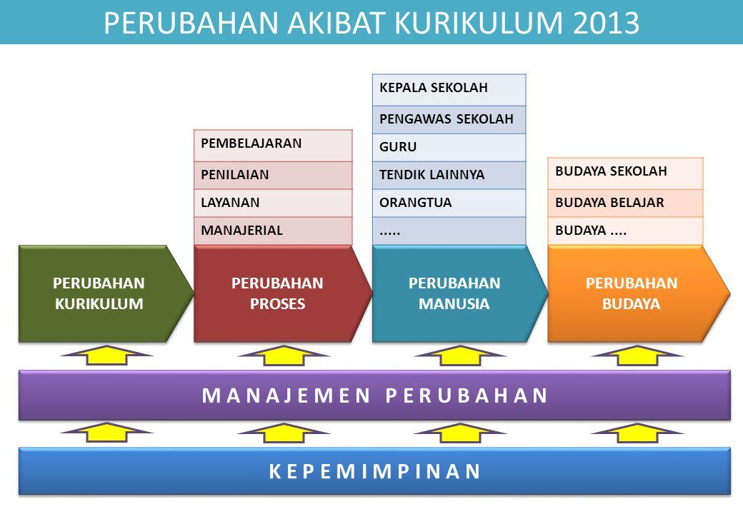 PROSES PEMBELAJARAN (3) APA YANG BERUBAH SIAPA YANG HARUS BERUBAH APA YANG HARUS DIUBAH Semua muatan pembelajaran mendukung terbentuknya tiga ranah kompetensi Mendahulukan pemahaman Bahasa Indonesia Siswa dibiasakan mencari informasi, TIK melekat pada semua mata pelajaran Penekanan pada proses/prosedur bukan hasil