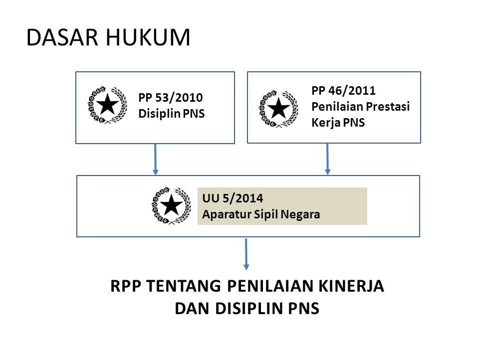 DASAR HUKUM PP 53/2010 Disiplin PNS UU 5/2014 Aparatur Sipil Negara PP 46/2011 Penilaian Prestasi Kerja PNS RPP TENTANG PENILAIAN KINERJA DAN DISIPLIN PNS