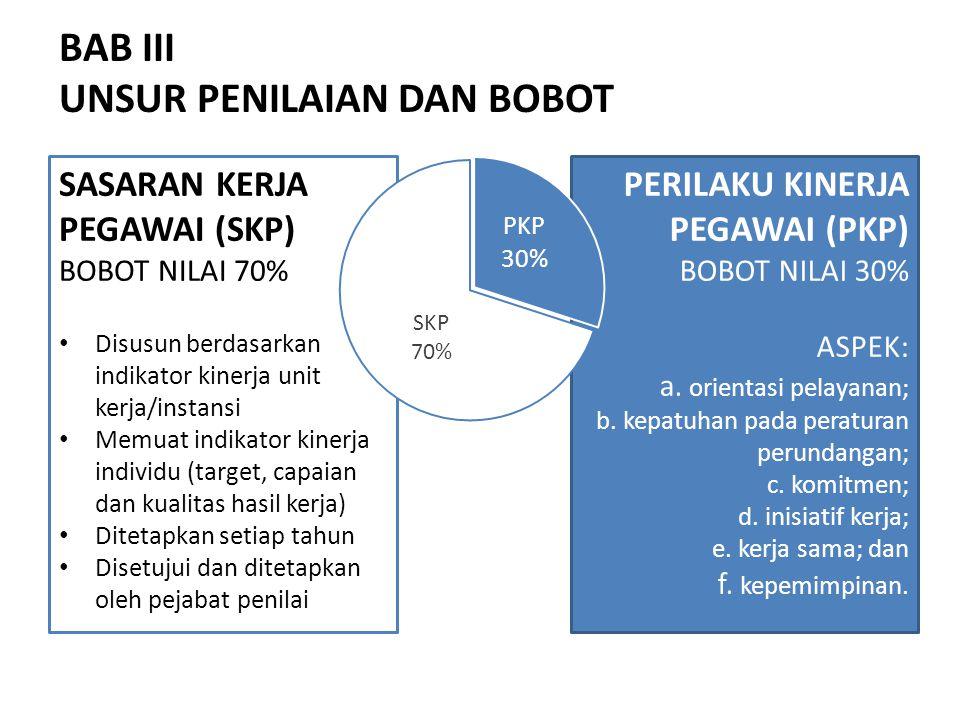 PERILAKU KINERJA PEGAWAI (PKP) BOBOT NILAI 30% ASPEK: a.