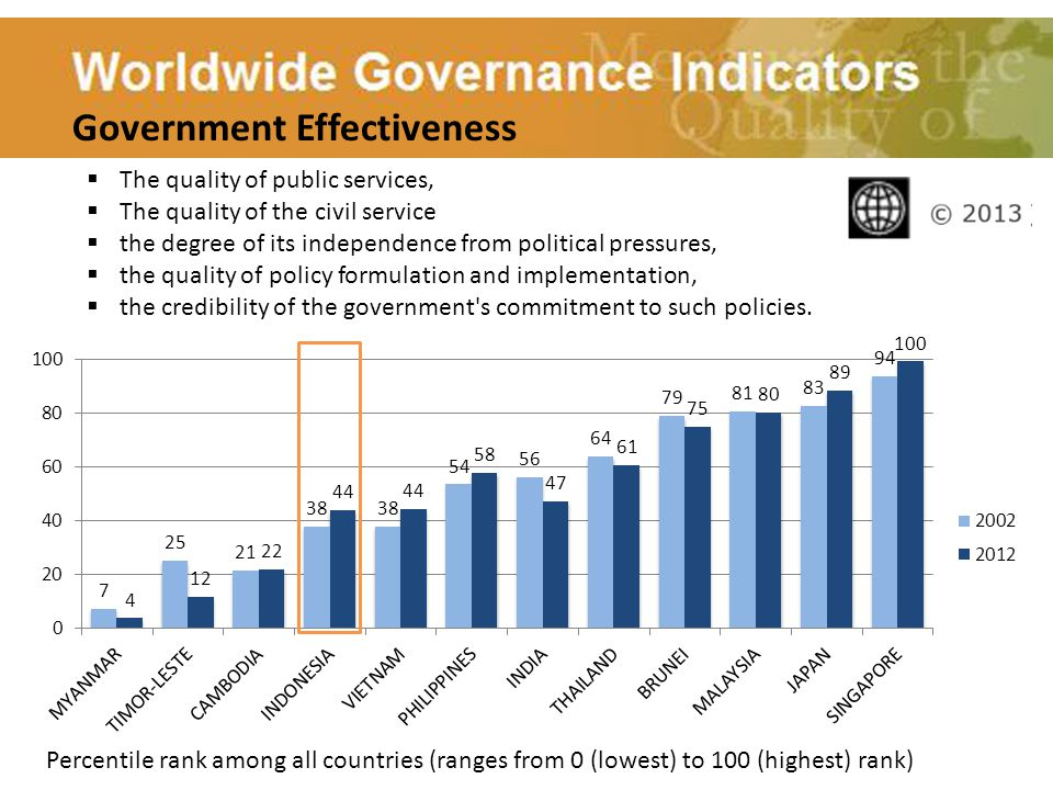 Percentile rank among all countries (ranges from 0 (lowest) to 100 (highest) rank) Government Effectiveness  The quality of public services,  The qu