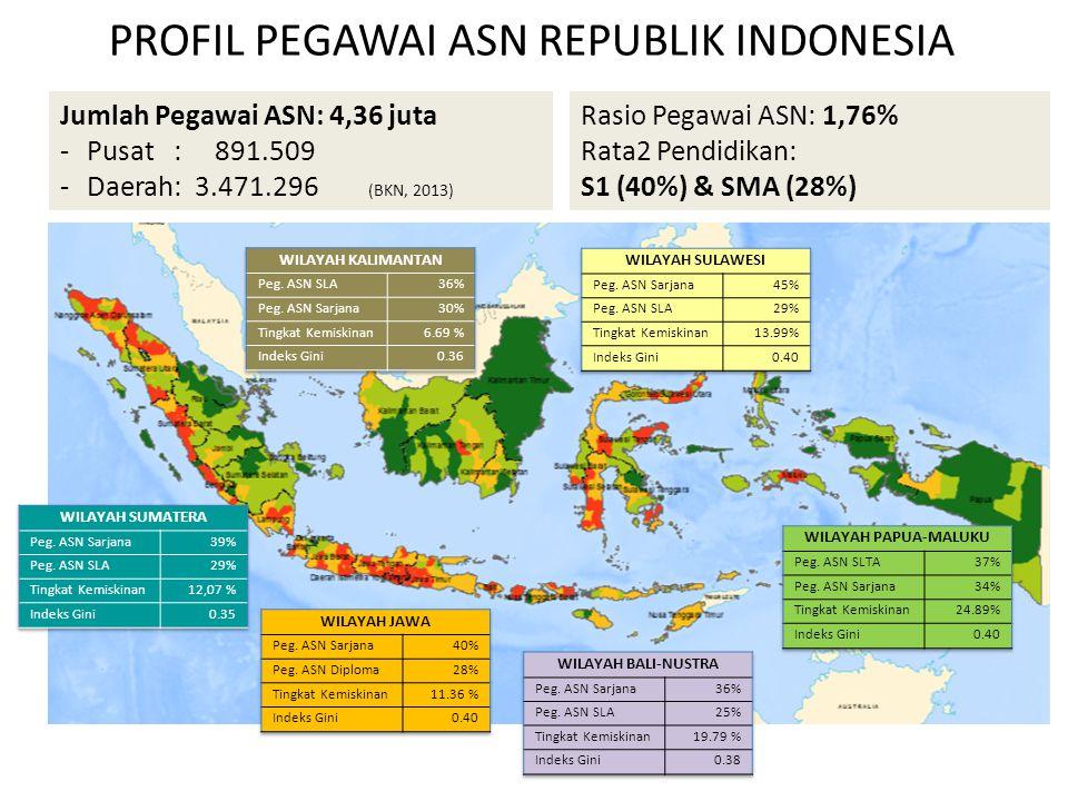 Jumlah Pegawai ASN: 4,36 juta -Pusat : 891.509 -Daerah: 3.471.296 (BKN, 2013) PROFIL PEGAWAI ASN REPUBLIK INDONESIA Rasio Pegawai ASN: 1,76% Rata2 Pendidikan: S1 (40%) & SMA (28%)
