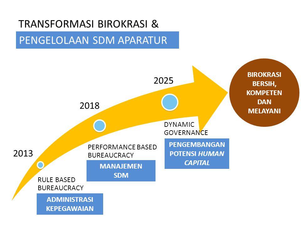 TRANSFORMASI BIROKRASI & RULE BASED BUREAUCRACY PERFORMANCE BASED BUREAUCRACY DYNAMIC GOVERNANCE 2013 2018 2025 ADMINISTRASI KEPEGAWAIAN MANAJEMEN SDM PENGEMBANGAN POTENSI HUMAN CAPITAL PENGELOLAAN SDM APARATUR BIROKRASI BERSIH, KOMPETEN DAN MELAYANI