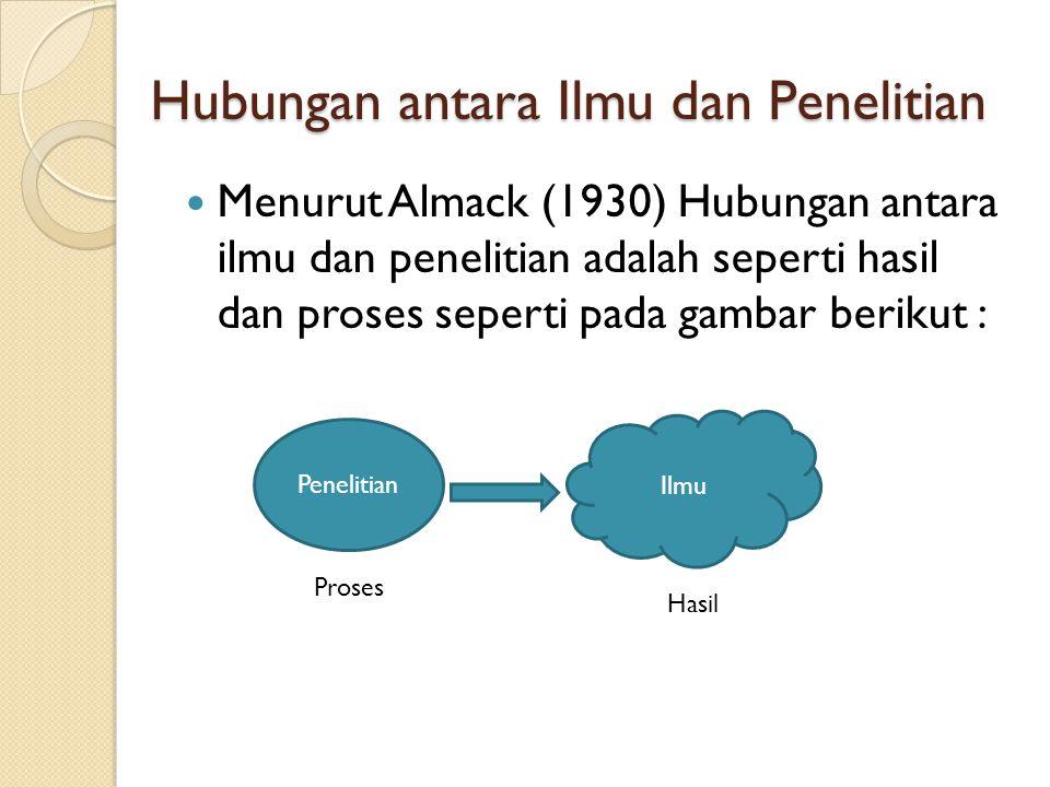 Hubungan antara Ilmu dan Penelitian Menurut Almack (1930) Hubungan antara ilmu dan penelitian adalah seperti hasil dan proses seperti pada gambar beri