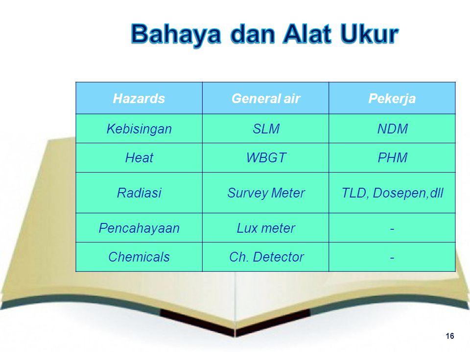 16 HazardsGeneral airPekerja KebisinganSLMNDM HeatWBGTPHM RadiasiSurvey MeterTLD, Dosepen,dll PencahayaanLux meter- ChemicalsCh. Detector-