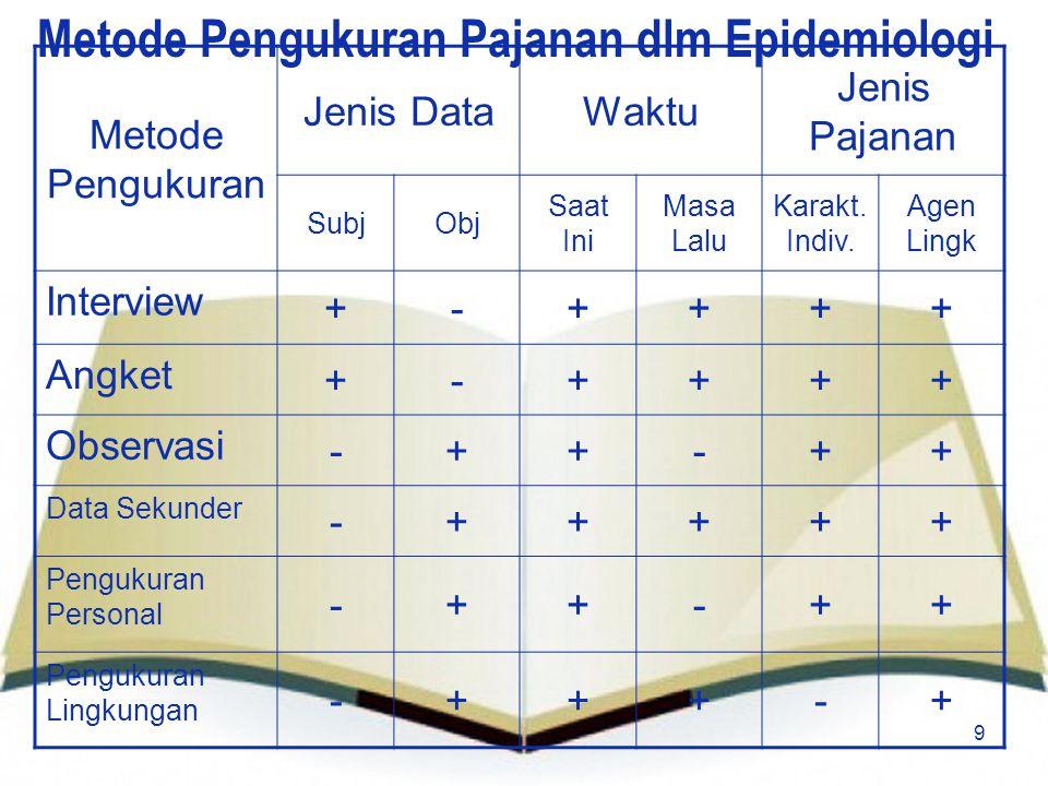 9 Metode Pengukuran Pajanan dlm Epidemiologi Metode Pengukuran Jenis DataWaktu Jenis Pajanan SubjObj Saat Ini Masa Lalu Karakt. Indiv. Agen Lingk Inte