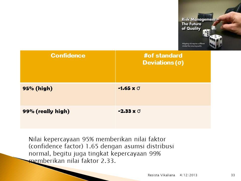Confidence#of standard Deviations ( σ ) 95% (high)-1.65 x σ 99% (really high)-2.33 x σ Nilai kepercayaan 95% memberikan nilai faktor (confidence factor) 1.65 dengan asumsi distribusi normal, begitu juga tingkat kepercayaan 99% memberikan nilai faktor 2.33.