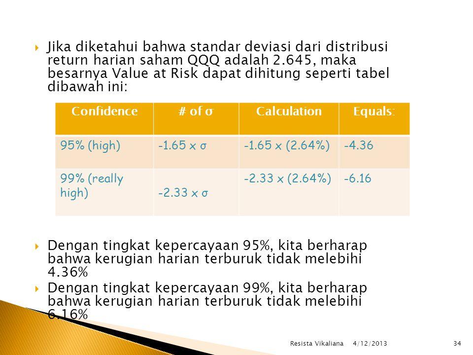  Jika diketahui bahwa standar deviasi dari distribusi return harian saham QQQ adalah 2.645, maka besarnya Value at Risk dapat dihitung seperti tabel dibawah ini:  Dengan tingkat kepercayaan 95%, kita berharap bahwa kerugian harian terburuk tidak melebihi 4.36%  Dengan tingkat kepercayaan 99%, kita berharap bahwa kerugian harian terburuk tidak melebihi 6.16% Confidence# of σCalculationEquals: 95% (high)-1.65 x σ-1.65 x (2.64%)-4.36 99% (really high)-2.33 x σ -2.33 x (2.64%)-6.16 4/12/2013 34Resista Vikaliana
