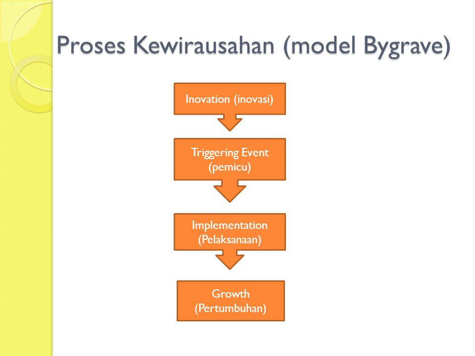 Proses Kewirausahan (model Bygrave) Inovation (inovasi) Triggering Event (pemicu) Implementation (Pelaksanaan) Growth (Pertumbuhan)