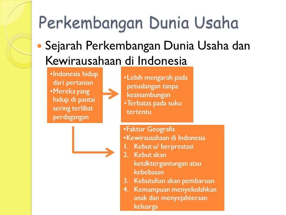 Perkembangan Dunia Usaha Sejarah Perkembangan Dunia Usaha dan Kewirausahaan di Indonesia Indonesia hidup dari pertanian Mereka yang hidup di pantai sering terlibat perdagangan Lebih mengarah pada petualangan tanpa kesinambungan Terbatas pada suku tertentu Faktor Geografis Kewirausahaan di Indonesia 1.Kebut u/ berprestasi 2.Kebut akan ketdktergantungan atau kebebasan 3.Kebutuhan akan pembaruan 4.Kemampuan menyekolahkan anak dan menyejahteraan keluarga