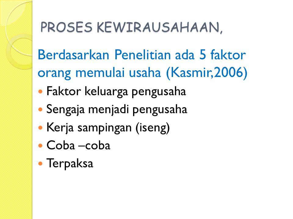 PROSES KEWIRAUSAHAAN, Berdasarkan Penelitian ada 5 faktor orang memulai usaha (Kasmir,2006) Faktor keluarga pengusaha Sengaja menjadi pengusaha Kerja sampingan (iseng) Coba –coba Terpaksa
