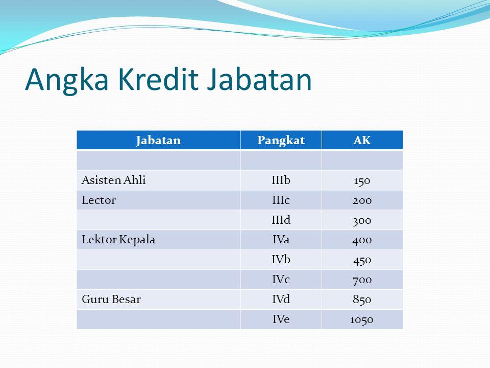 Angka Kredit Jabatan JabatanPangkatAK Asisten AhliIIIb150 LectorIIIc200 IIId300 Lektor KepalaIVa400 IVb450 IVc700 Guru BesarIVd850 IVe1050