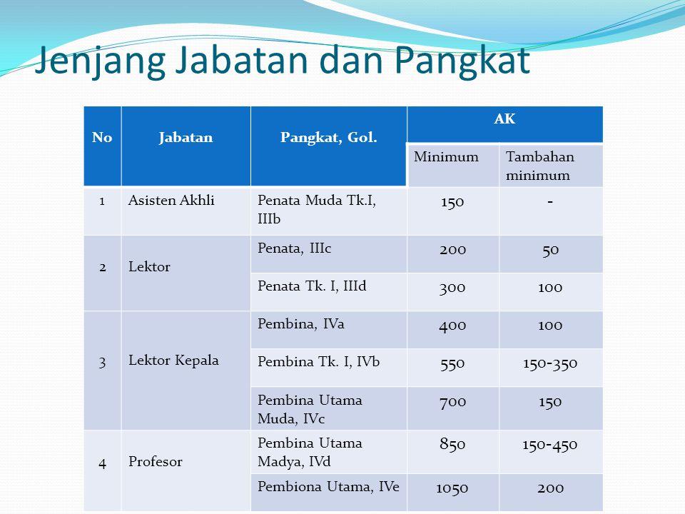 Jenjang Jabatan dan Pangkat NoJabatanPangkat, Gol. AK MinimumTambahan minimum 1Asisten AkhliPenata Muda Tk.I, IIIb 150- 2Lektor Penata, IIIc 20050 Pen