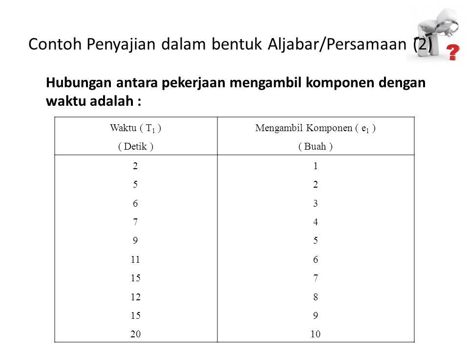 Contoh Penyajian dalam bentuk Aljabar/Persamaan (2) Hubungan antara pekerjaan mengambil komponen dengan waktu adalah : Waktu ( T 1 ) ( Detik ) Mengamb